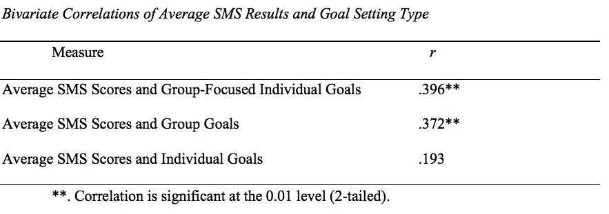 The Structure Of A Team The Influence Of Goal Setting Type On
