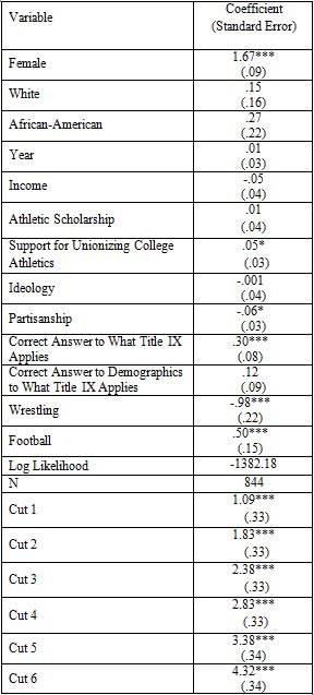 Athlete Support For Title Ix The Sport Journal