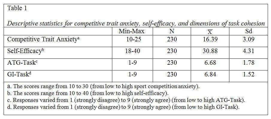 math anxiety and math self efficacy essay