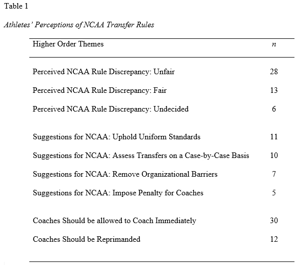 peer reviewed articles on paying college athletes