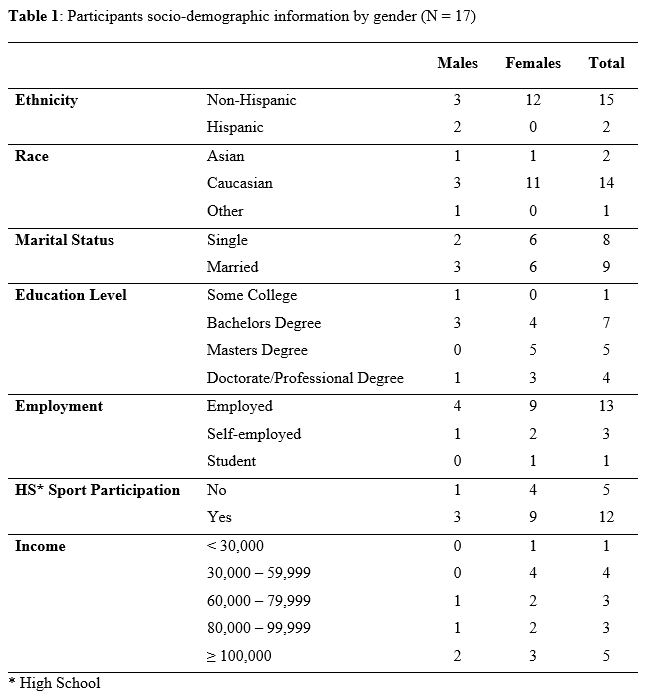 Challenge Commitment Community And Emment Factors That Promote The Adoption Of Crossfit As A Training Program Sport Journal