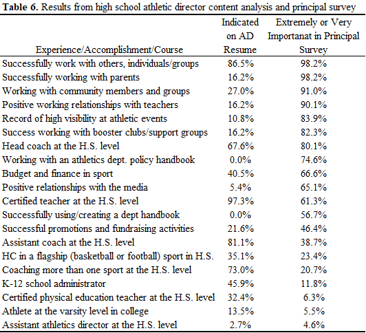 career and educational experiences of high school athletic